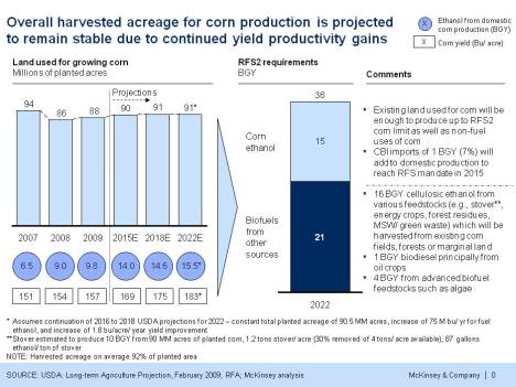 Overall harvested acreage for corn production is projected to remain stable due to continued yield productivity gains